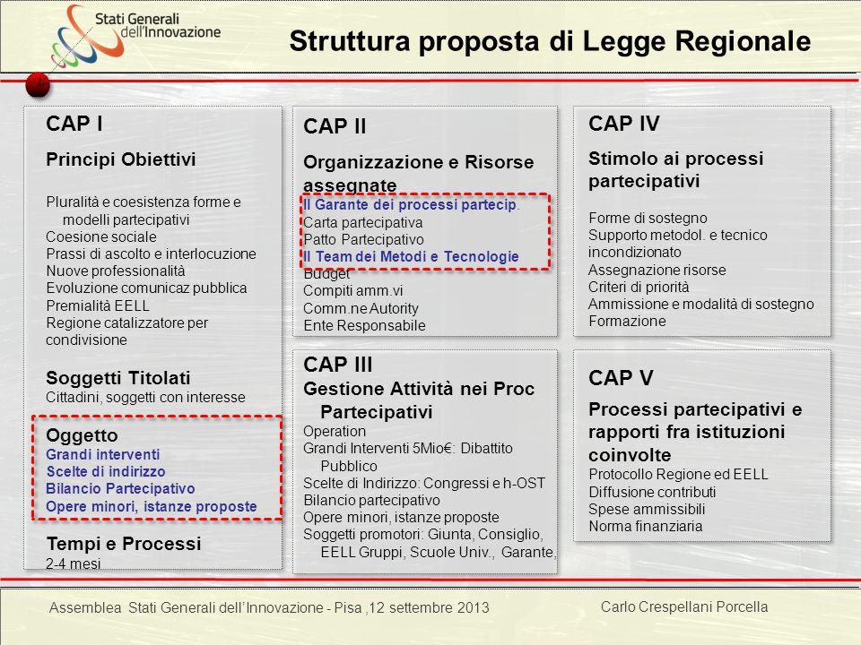 Struttura proposta di Legge Regionale