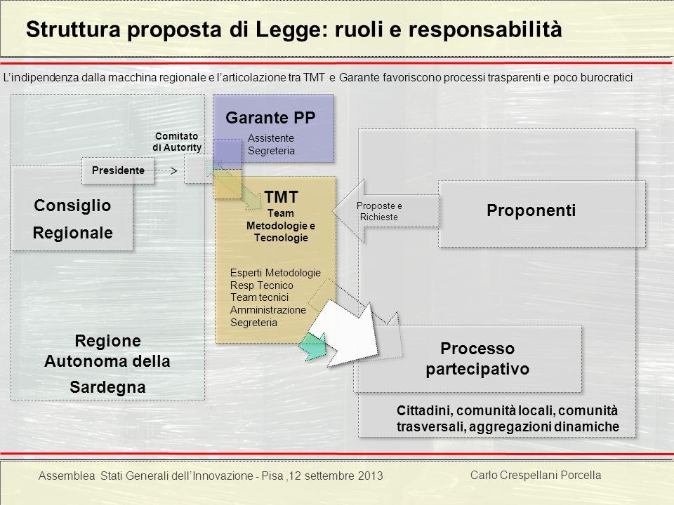Struttura proposta di Legge: ruoli e responsabilità