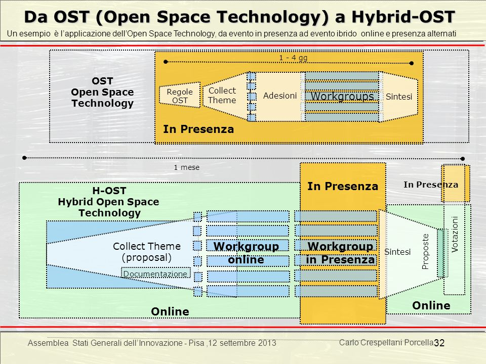 Da OST (Open Space Technology) a Hybrid-OST