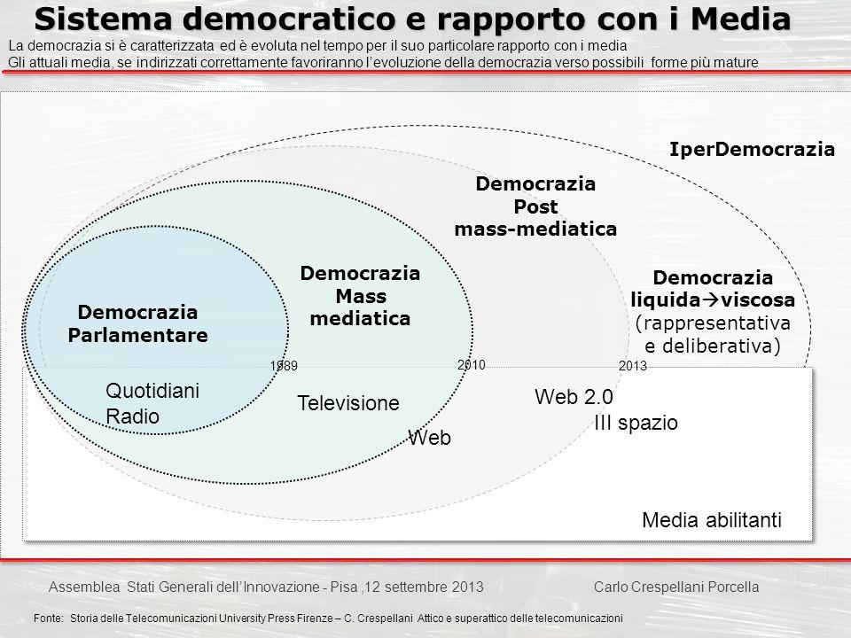 Sistema democratico e rapporto con i Media