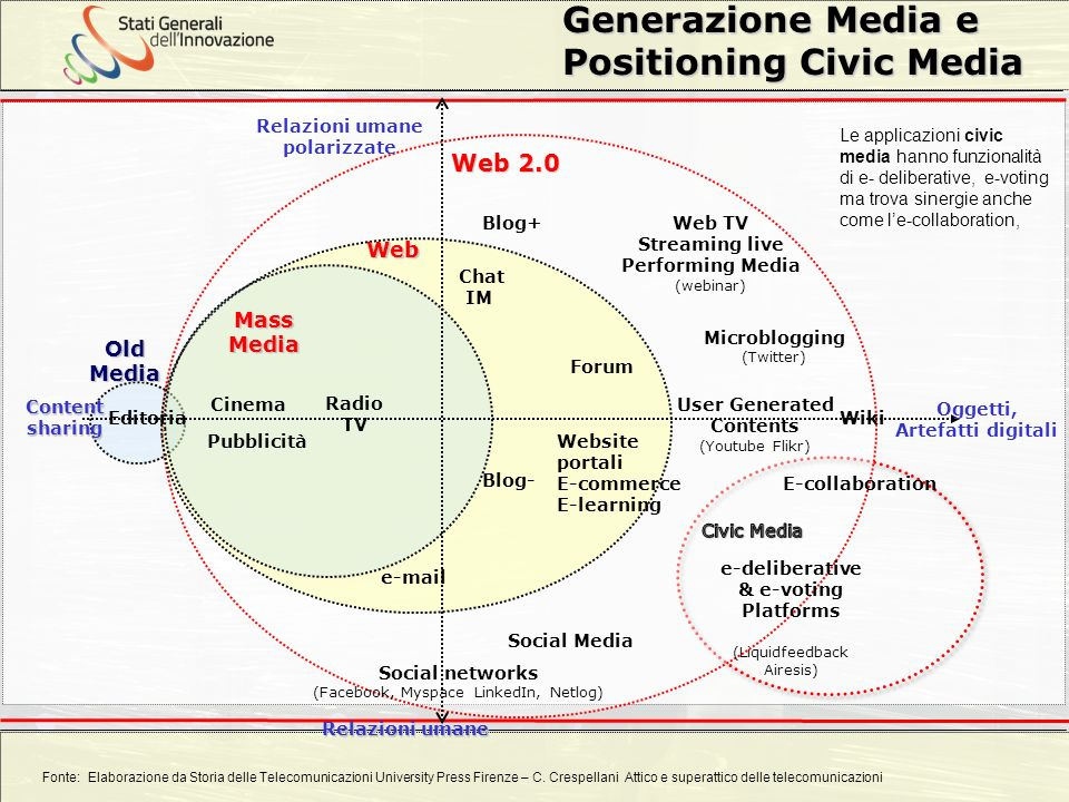 Generazione Media e Positioning Civic Media