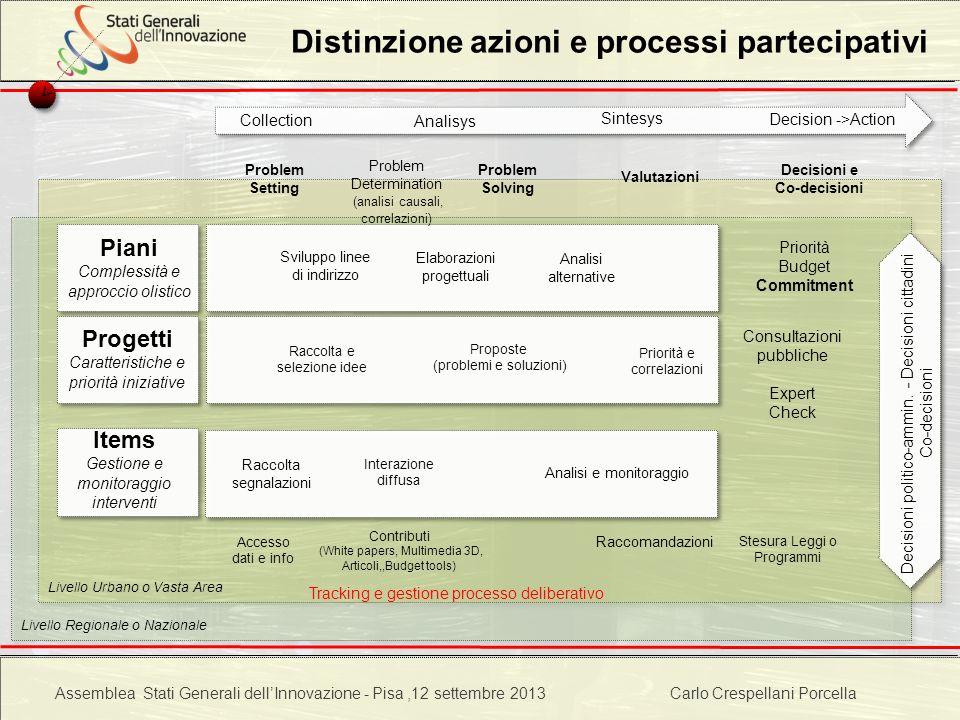Distinzione azioni e processi partecipativi
