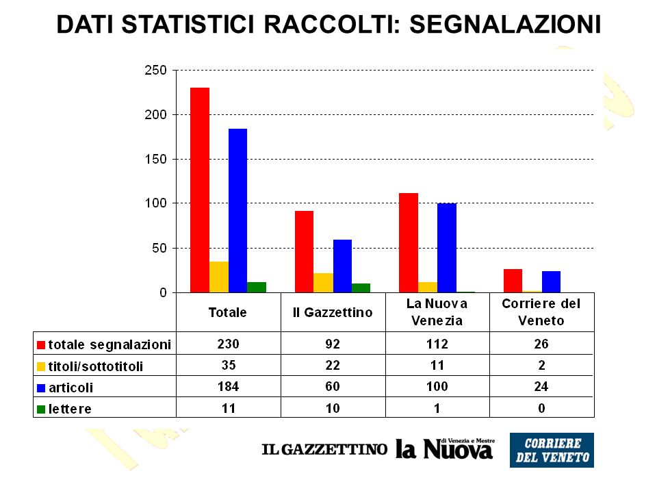 DATI STATISTICI RACCOLTI: SEGNALAZIONI