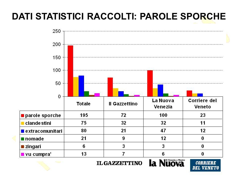 DATI STATISTICI RACCOLTI: PAROLE SPORCHE