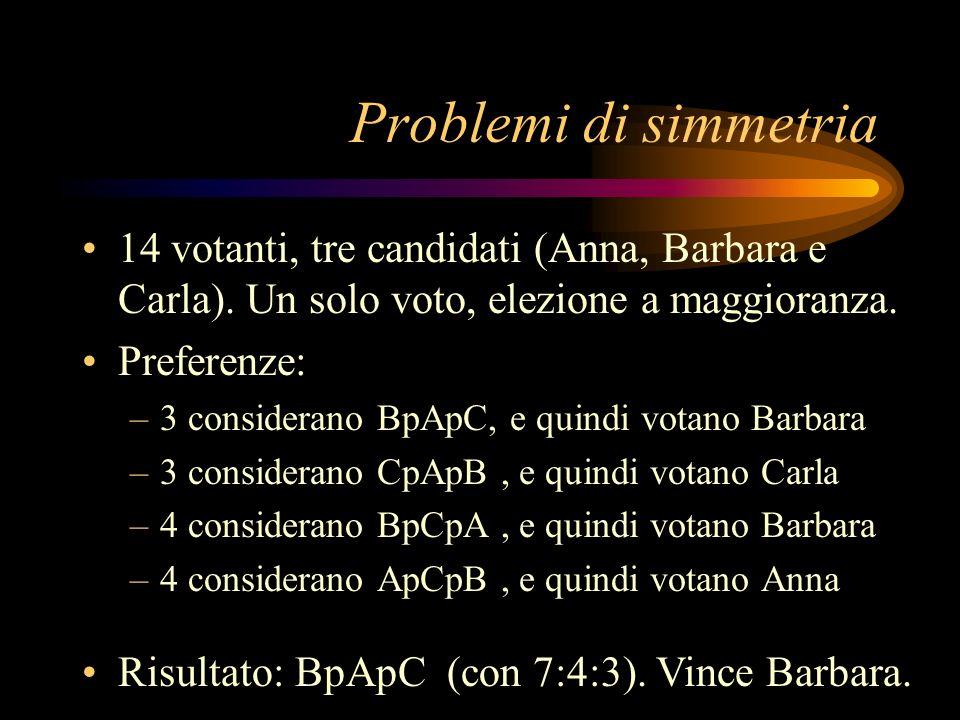 Problemi di simmetria 14 votanti, tre candidati (Anna, Barbara e Carla). Un solo voto, elezione a maggioranza.
