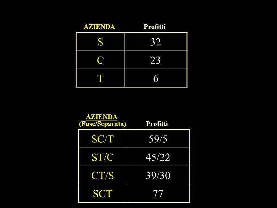 S 32 C 23 T 6 SC/T 59/5 ST/C 45/22 CT/S 39/30 SCT 77 AZIENDA Profitti