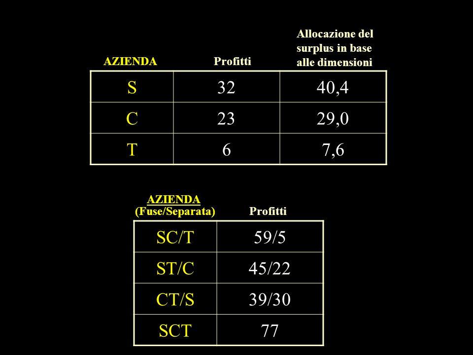 S 32 40,4 C 23 29,0 T 6 7,6 SC/T 59/5 ST/C 45/22 CT/S 39/30 SCT 77