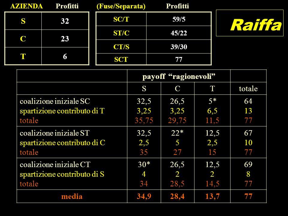 Raiffa S 32 C 23 T 6 payoff ragionevoli S C T totale