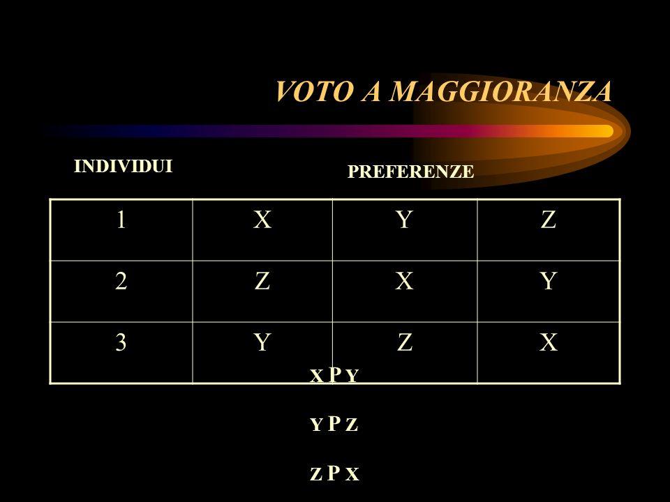 VOTO A MAGGIORANZA INDIVIDUI PREFERENZE 1 X Y Z 2 3 X P Y Y P Z Z P X