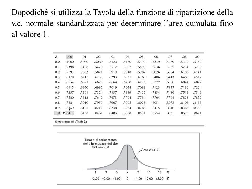 Dopodiché si utilizza la Tavola della funzione di ripartizione della v