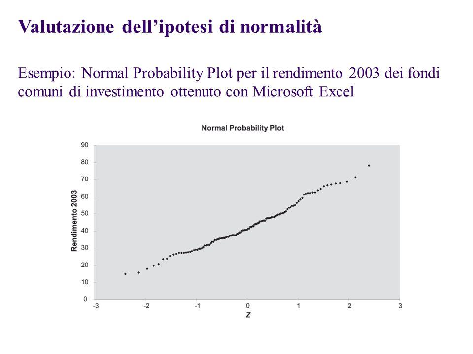 Valutazione dell'ipotesi di normalità
