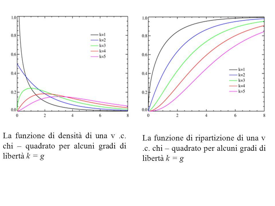 La funzione di densità di una v. c