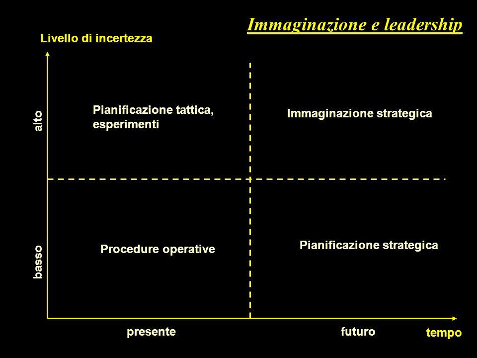 Immaginazione strategica