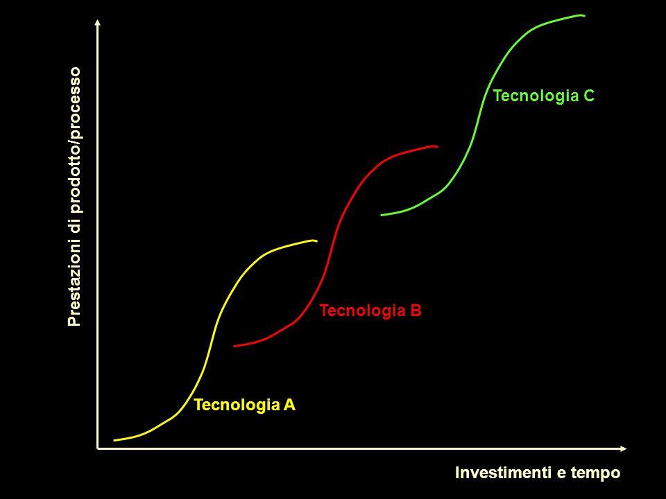 Tecnologia C Prestazioni di prodotto/processo Tecnologia B Tecnologia A Investimenti e tempo