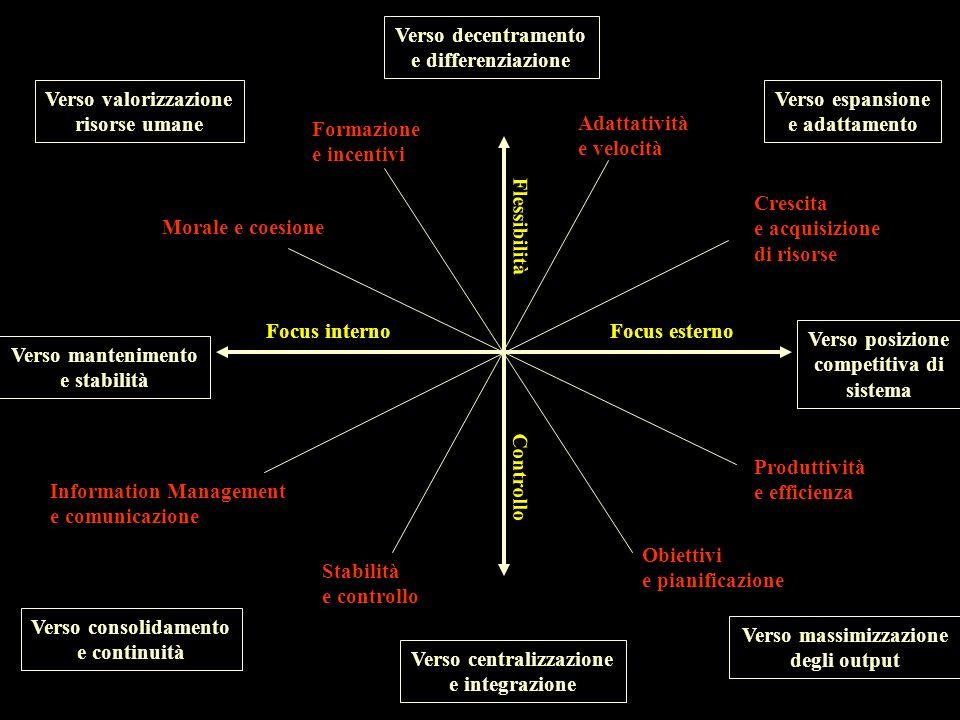 Verso massimizzazione Verso centralizzazione