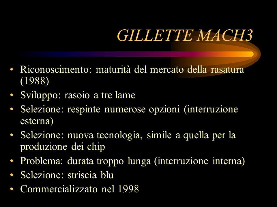 GILLETTE MACH3 Riconoscimento: maturità del mercato della rasatura (1988) Sviluppo: rasoio a tre lame.