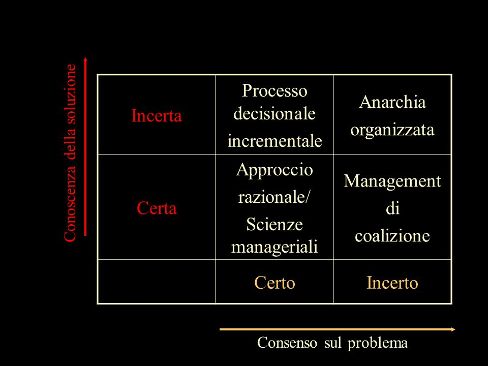 Incerta Processo decisionale incrementale Anarchia organizzata Certa
