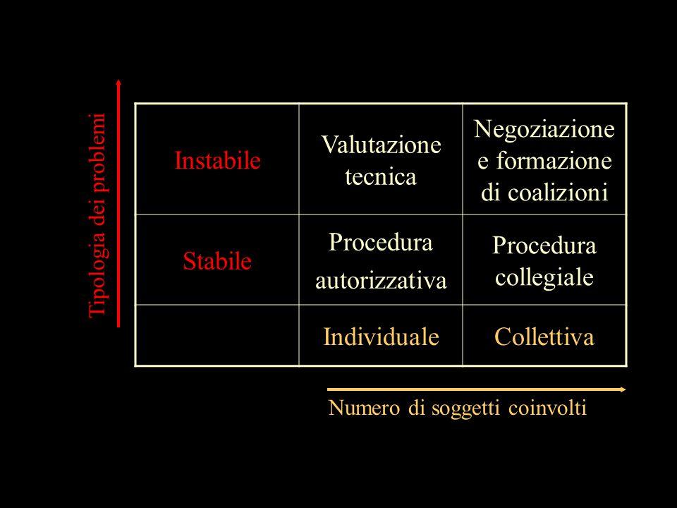 Negoziazione e formazione di coalizioni