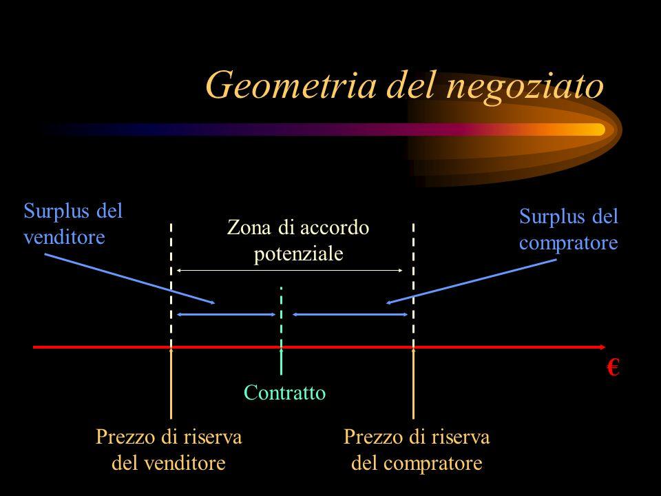 Geometria del negoziato
