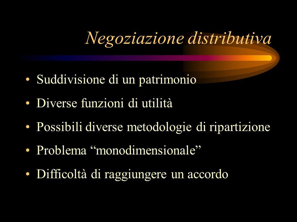 Negoziazione distributiva