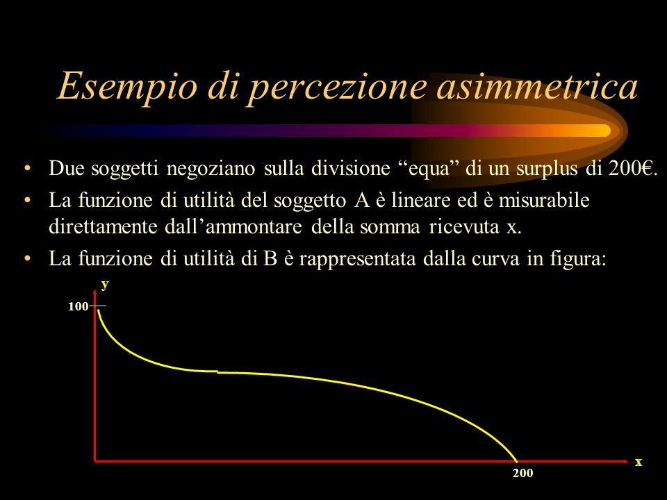 Esempio di percezione asimmetrica