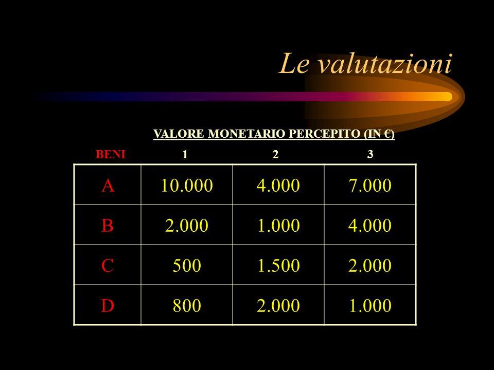 Le valutazioni VALORE MONETARIO PERCEPITO (IN €) BENI. 1. 2. 3. A. 10.000. 4.000. 7.000. B.
