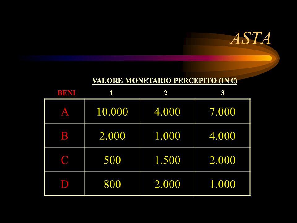 ASTA VALORE MONETARIO PERCEPITO (IN €) BENI. 1. 2. 3. A. 10.000. 4.000. 7.000. B. 2.000. 1.000.
