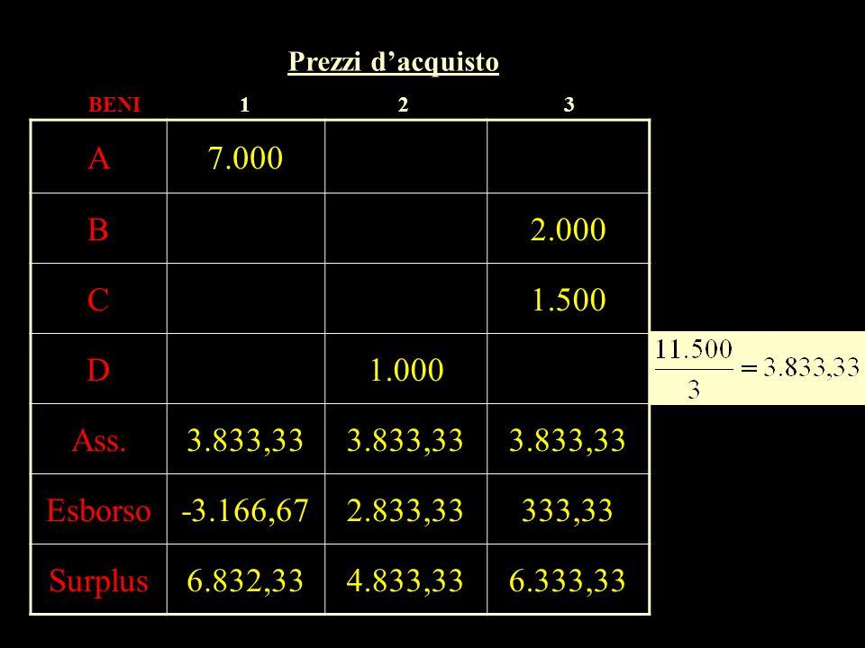 Prezzi d'acquistoBENI. 1. 2. 3. A. 7.000. B. 2.000. C. 1.500. D. 1.000. Ass. 3.833,33. Esborso. -3.166,67.