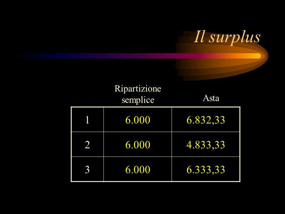 Il surplus 1 6.000 6.832,33 2 4.833,33 3 6.333,33 Ripartizione