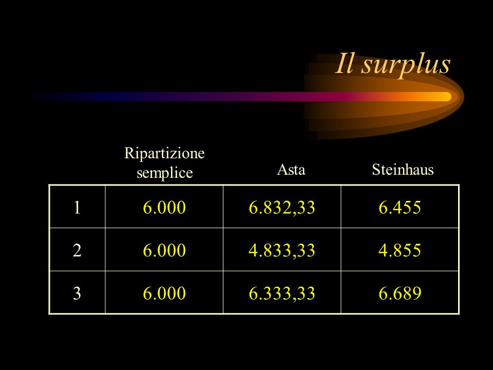 Il surplusRipartizione. semplice. Asta. Steinhaus. 1. 6.000. 6.832,33. 6.455. 2. 4.833,33. 4.855. 3.