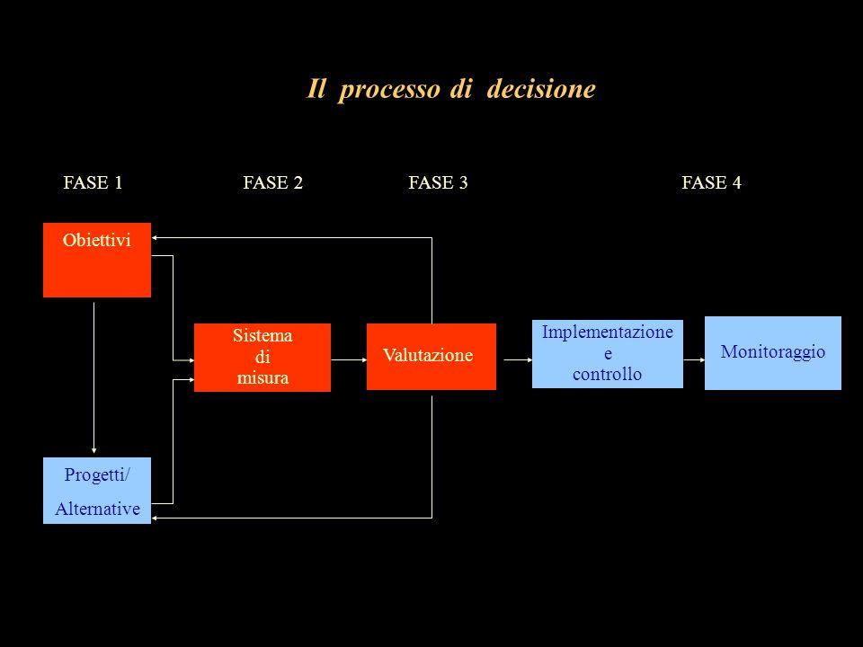Il processo di decisione