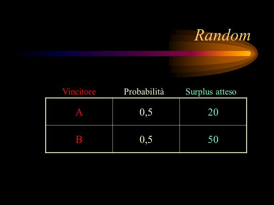 Random Vincitore Probabilità Surplus atteso A 0,5 20 B 50