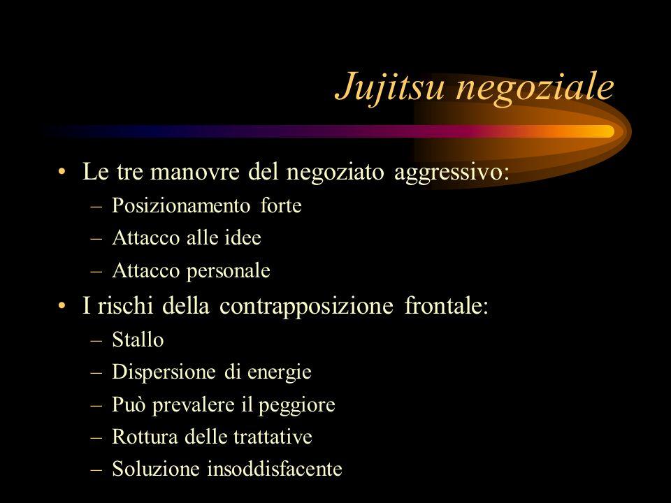 Jujitsu negoziale Le tre manovre del negoziato aggressivo:
