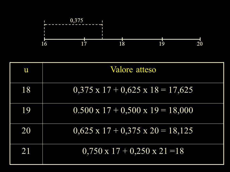 0,375 16. 17. 18. 19. 20. u. Valore atteso. 18. 0,375 x 17 + 0,625 x 18 = 17,625. 19. 0.500 x 17 + 0,500 x 19 = 18,000.