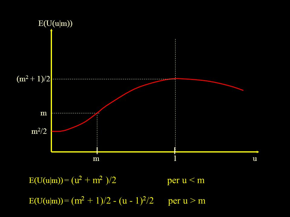 E(U(u|m))(m2 + 1)/2.m. m2/2. m. 1. u. E(U(u|m)) = (u2 + m2 )/2 per u < m.