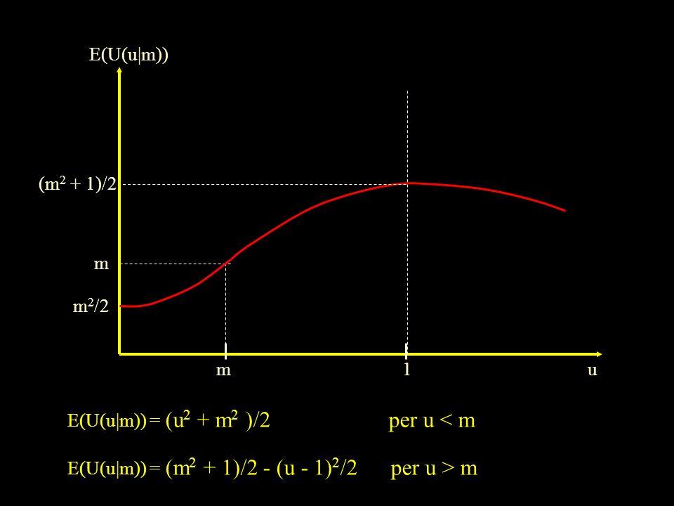 E(U(u|m)) (m2 + 1)/2. m. m2/2. m. 1. u. E(U(u|m)) = (u2 + m2 )/2 per u < m.