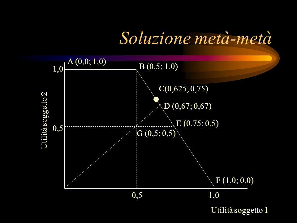 Soluzione metà-metà A (0,0; 1,0) B (0,5; 1,0) 1,0 C(0,625; 0,75)