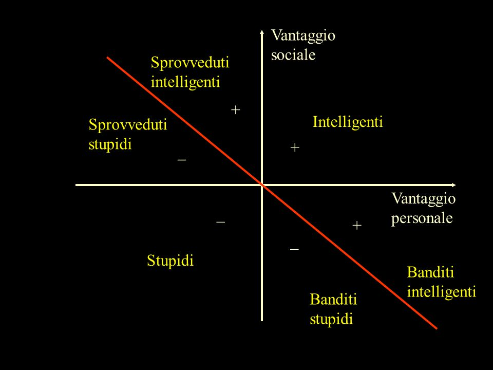 Vantaggiosociale. Sprovveduti. intelligenti. + Sprovveduti. stupidi. Intelligenti. + _. Vantaggio. personale.