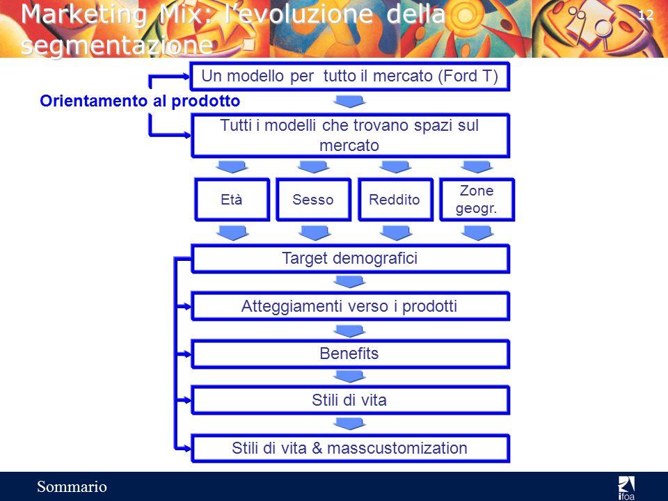 Marketing Mix: l'evoluzione della segmentazione