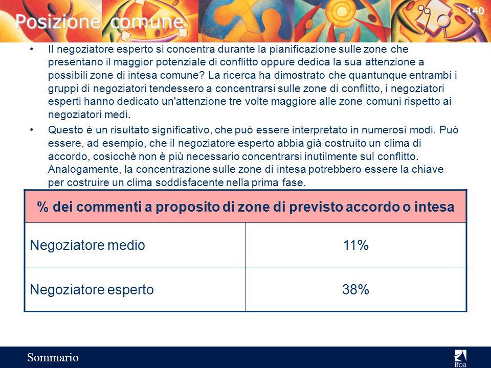 % dei commenti a proposito di zone di previsto accordo o intesa