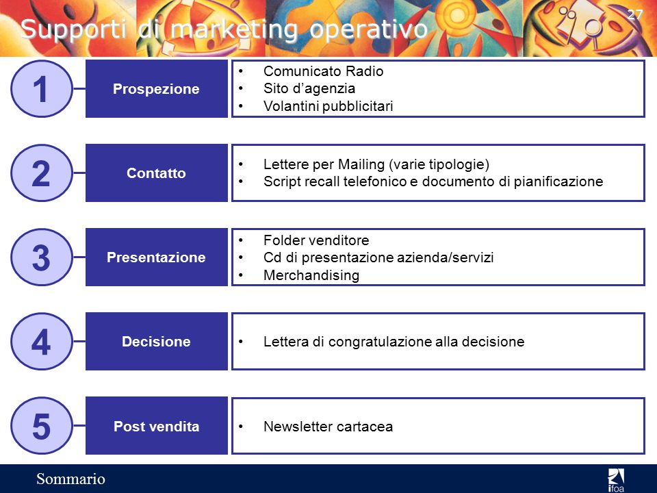 Supporti di marketing operativo