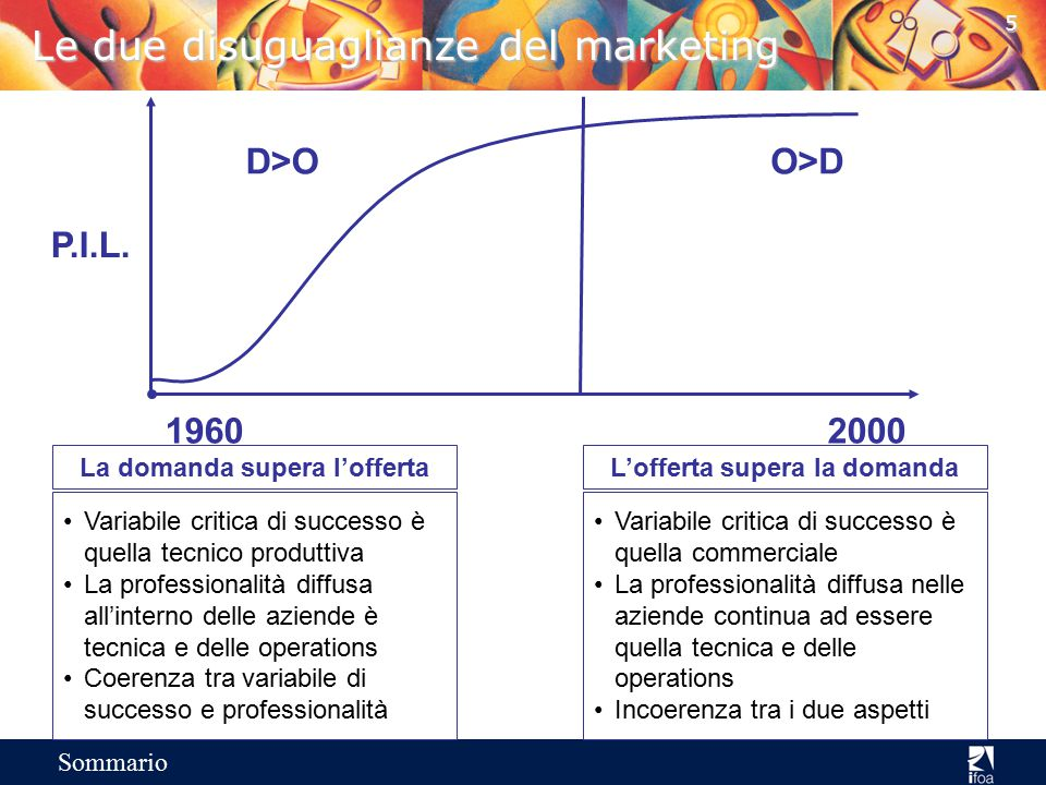 Le due disuguaglianze del marketing