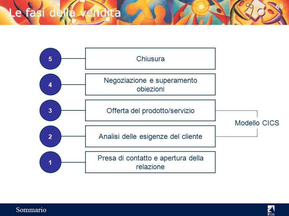 Le fasi della vendita Chiusura Negoziazione e superamento obiezioni