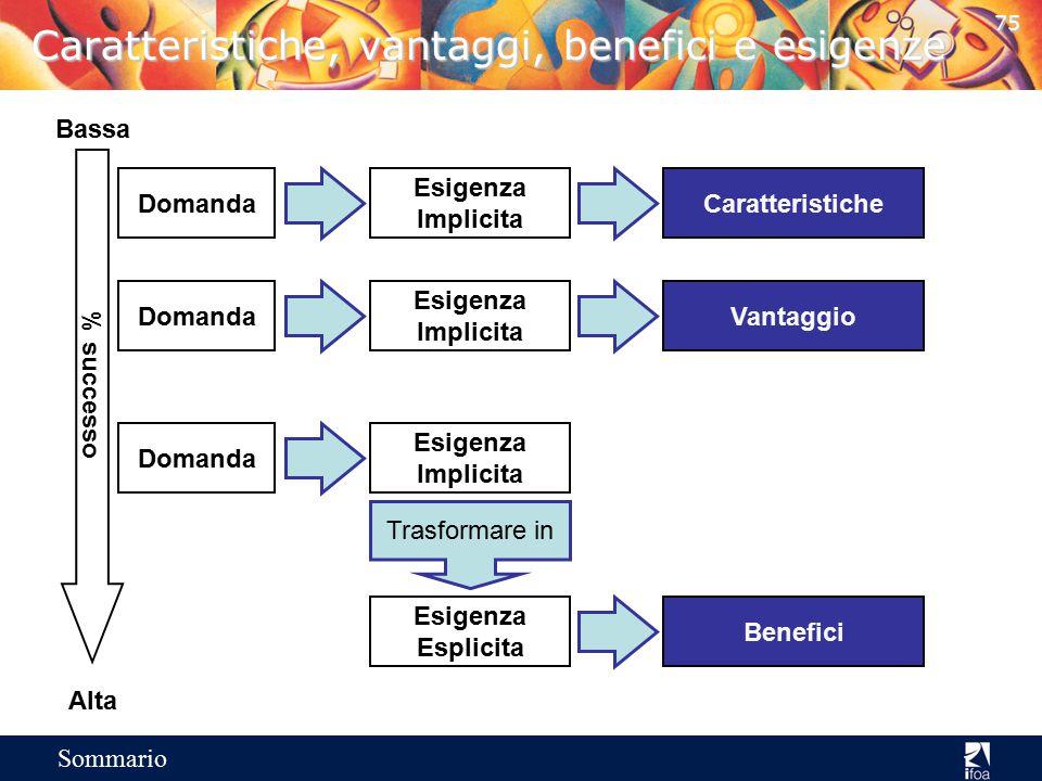 Caratteristiche, vantaggi, benefici e esigenze