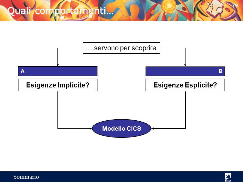 Quali comportamenti… Esigenze Implicite … servono per scoprire