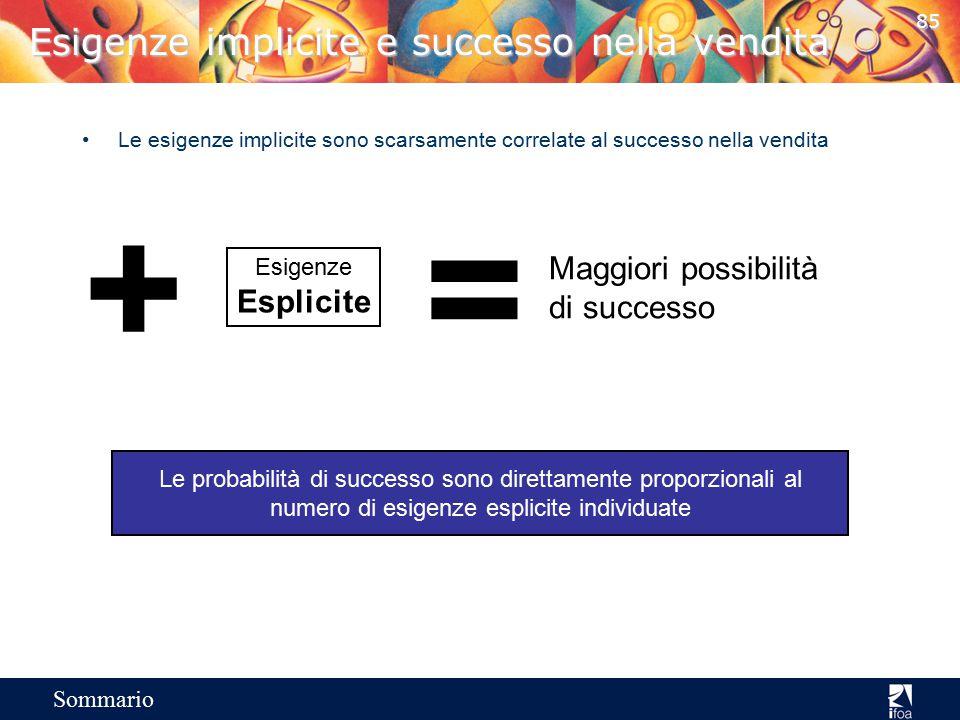 Esigenze implicite e successo nella vendita