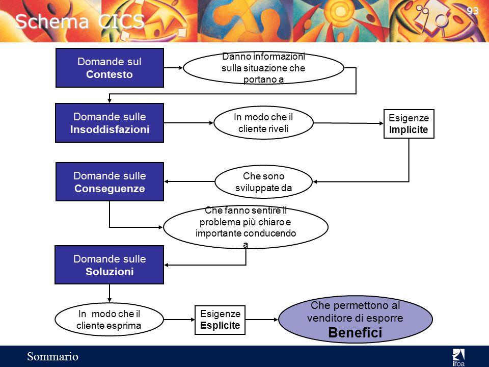 Schema CICS Benefici Domande sul Contesto Domande sulle