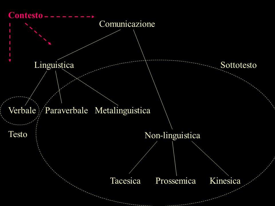 ContestoComunicazione. Linguistica. Sottotesto. Verbale. Paraverbale. Metalinguistica. Testo. Non-linguistica.