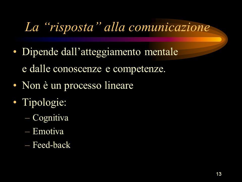 La risposta alla comunicazione