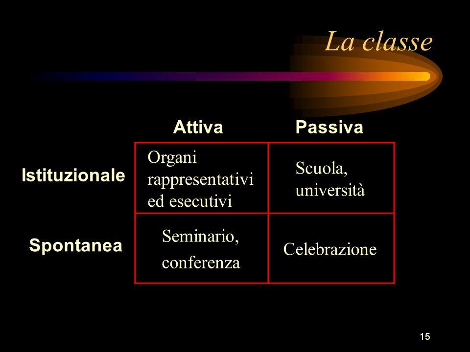 La classe Attiva Passiva Organi rappresentativi ed esecutivi